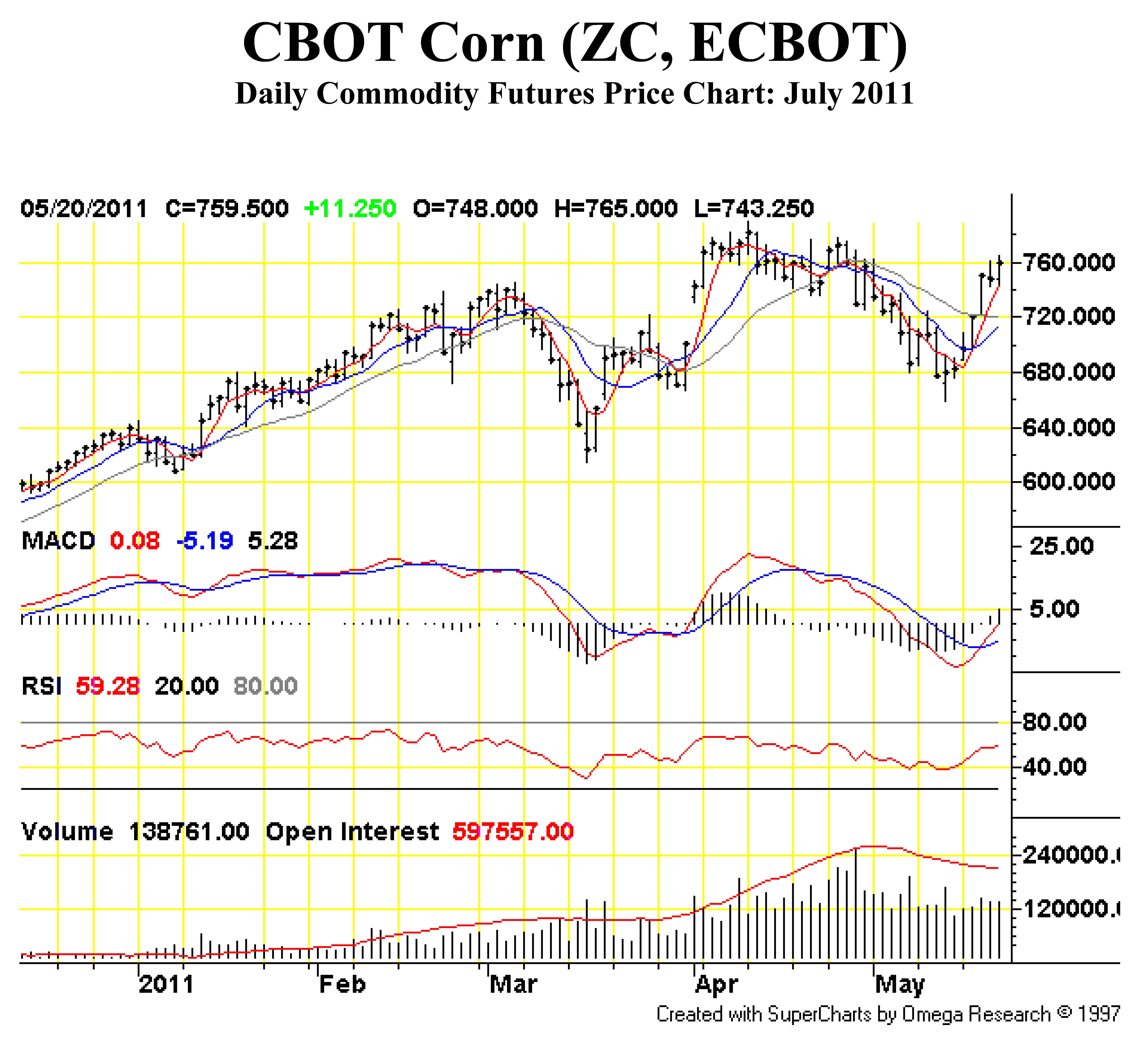Cme Corn Futures Quotes: When A Hedge Becomes A Risk: The Recent Rally In Corn