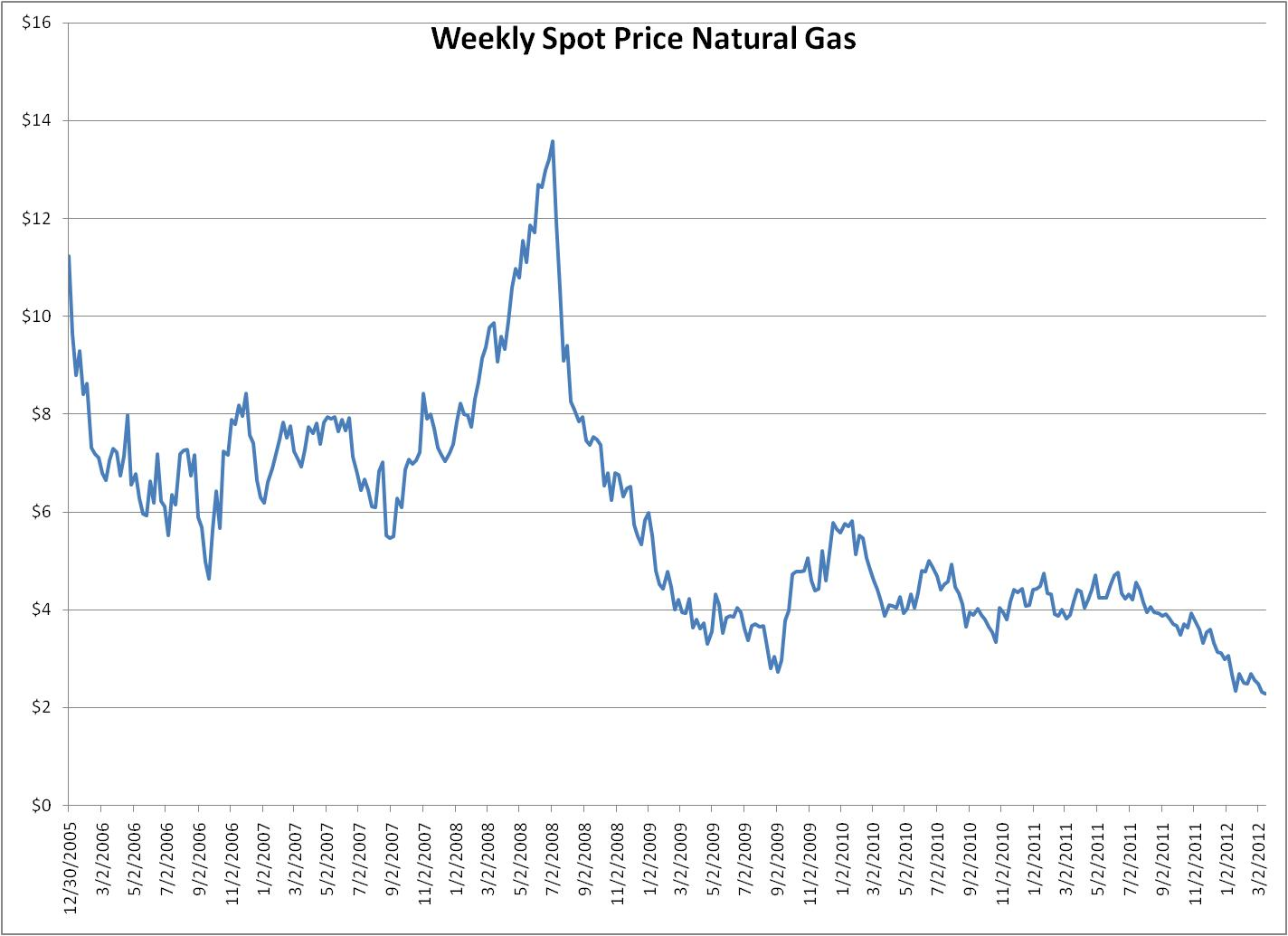 January  Natural Gas Prices
