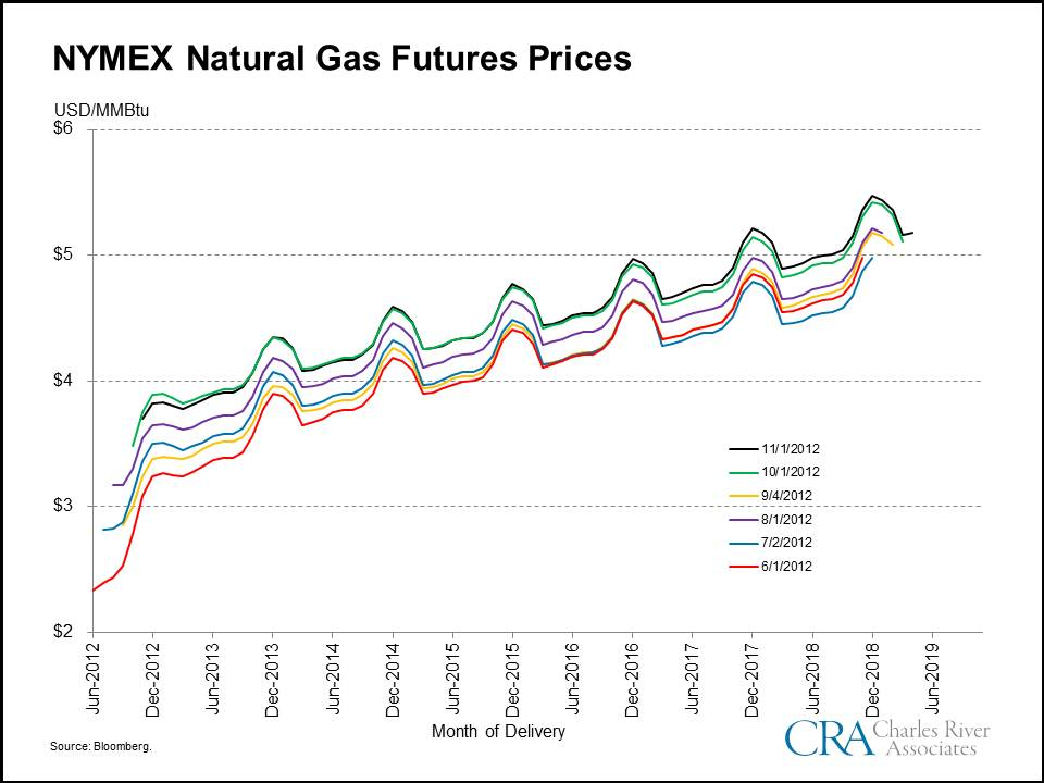 forecasting natural gas prices State utility forecasting group page 2 partial year (through october 18) figure es-1 annual natural gas price spreads with average price (nominal $/mmbtu) [data source.