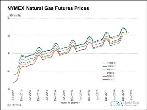 Natural Gas Futures Prices - 12-05-2012
